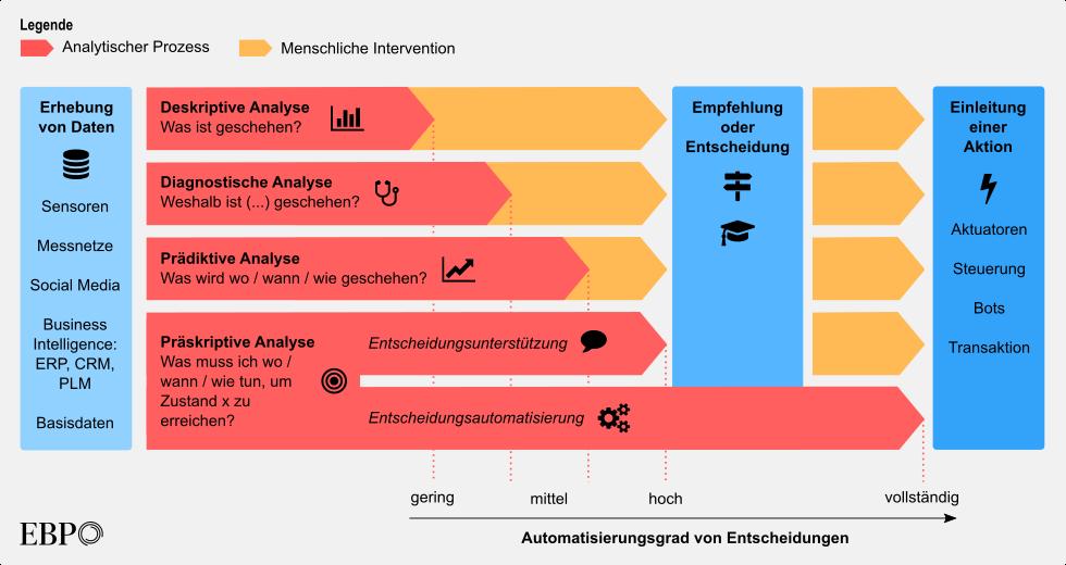 Analytik in smarten Systemen