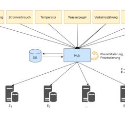 Fokus Echtzeitsysteme – Teil 5: Datenhaltung und -management